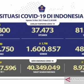 Sebanyak 8.970.715 warga Indonesia telah menerima vaksin dosis lengkap